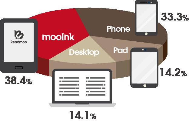 2017年電子書閱讀裝置比例