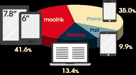 2018年電子書閱讀裝置比例